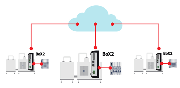 Box2-cloud-illustration-600x295