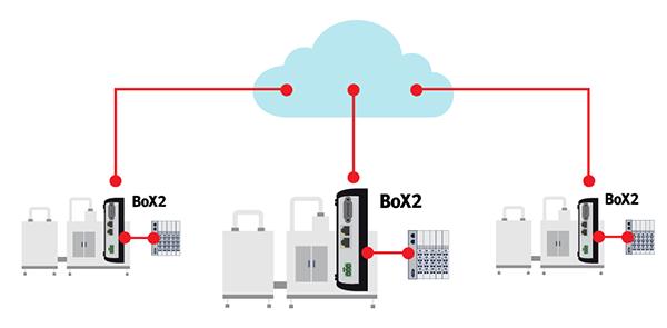Box2-cloud-illustration-600x295